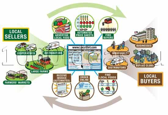 экологически чистая идея бизнеса: Площадка для местных фермерских хозяйств и предпринимателей