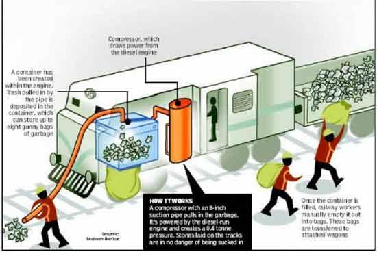 В Индии обычный старый поезд, снятый с работы, был переоборудован в мощный поезд-пылесос.