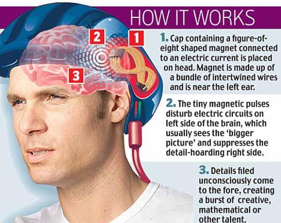 При помощи изобретения профессоров Снайдера и Чи — шапки, помогающей думать, можно искусственно управлять полушариями мозгами, открывая для себя новые возможности.