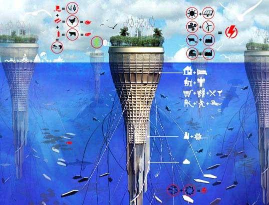 Город под водой – это автономный (находящийся на самообеспечении) плавучий город.