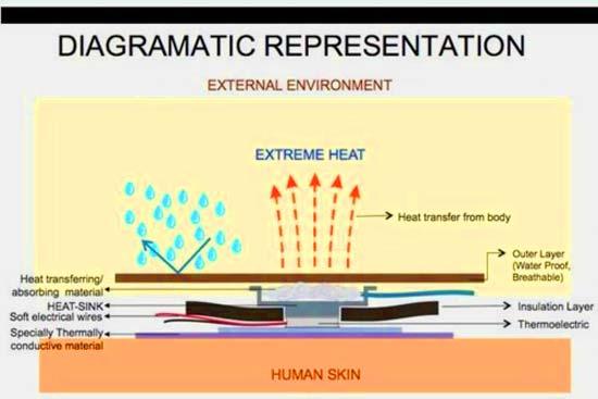 В комплектации одежды с климат-контролем использованы легкие пластмассовые пластины с термоэлектрическим устройством.