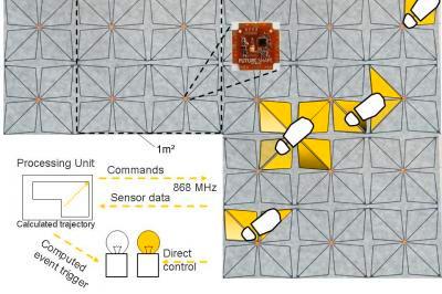 SensFloor сенсорные полы